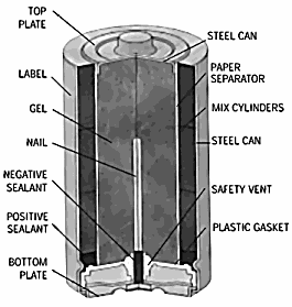 Rayovac Alkaline Cell construction